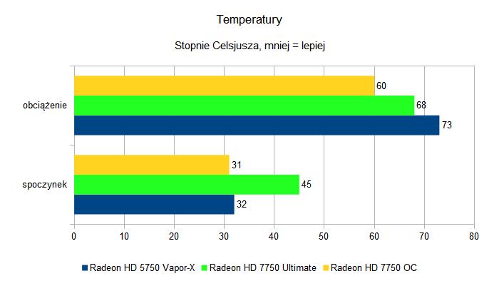 Sapphire Radeon HD 7750 Ultimate i Sapphire Radeon HD 7750 OC - temperatury