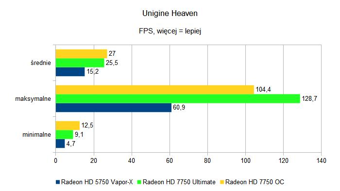 Sapphire Radeon HD 7750 Ultimate i Sapphire Radeon HD 7750 OC - Unigine Heaven