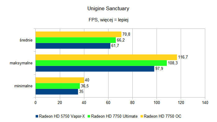 Sapphire Radeon HD 7750 Ultimate i Sapphire Radeon HD 7750 OC - Unigine Sanctuary