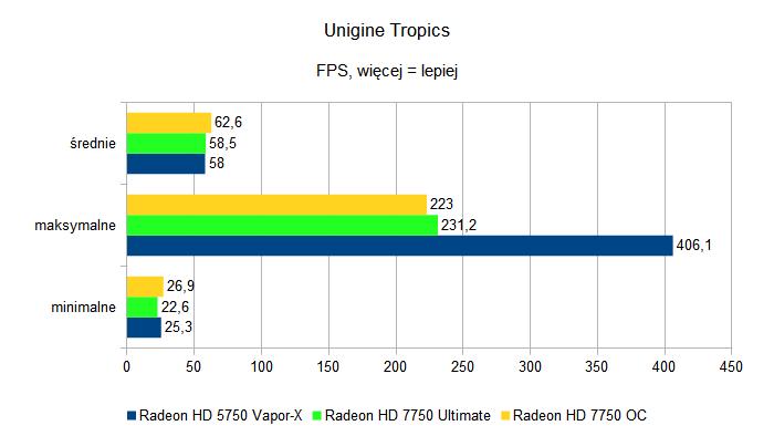 Sapphire Radeon HD 7750 Ultimate i Sapphire Radeon HD 7750 OC - Unigine Tropics