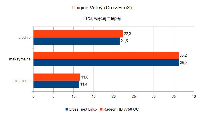 Sapphire Radeon HD 7750 Ultimate i Sapphire Radeon HD 7750 OC - Unigine Valley CrossFireX