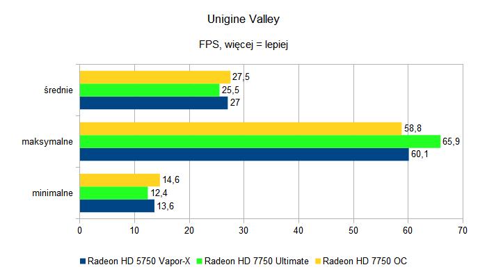 Sapphire Radeon HD 7750 Ultimate i Sapphire Radeon HD 7750 OC - Unigine Valley