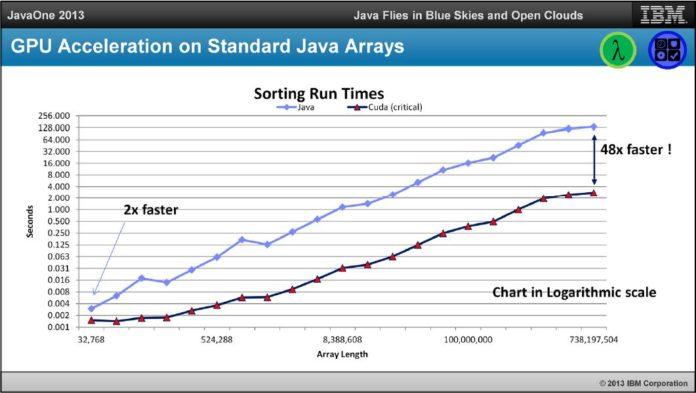 Sortowanie z uzyciem Java JDK 8 i nVidia CUDA