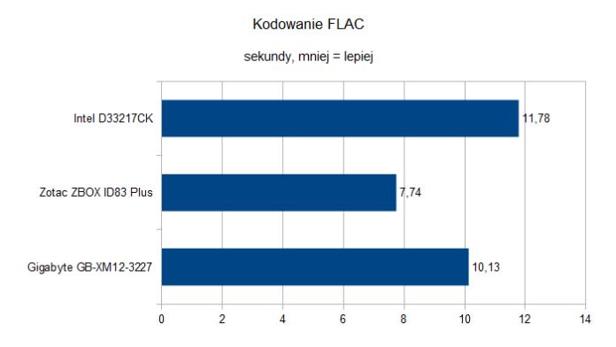 ZotacZBOXIDPlus kodowanieFLAC