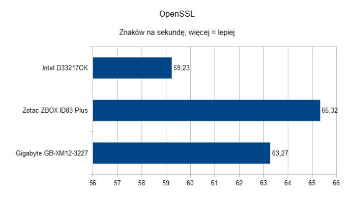 ZotacZBOXIDPlus OpenSSL