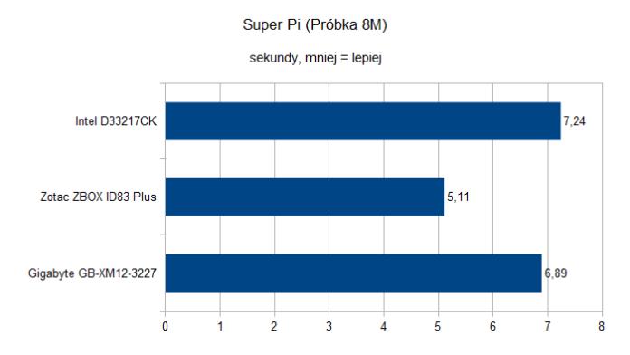 ZotacZBOXIDPlus SuperPi
