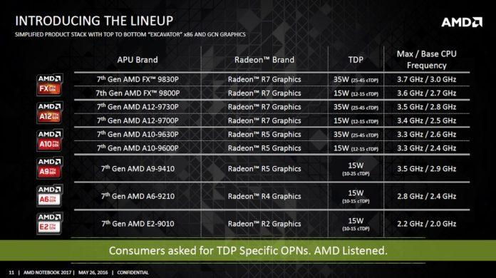 AMD Bristol Ridge i Stoney Ridge