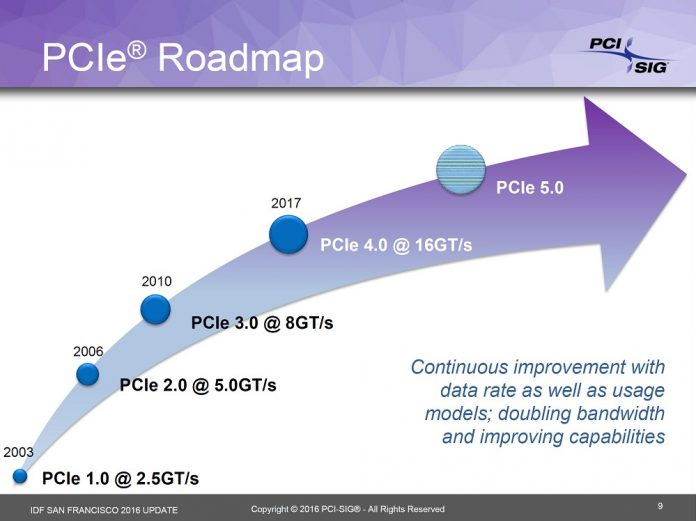 PCI Express 4 - Road Mapa