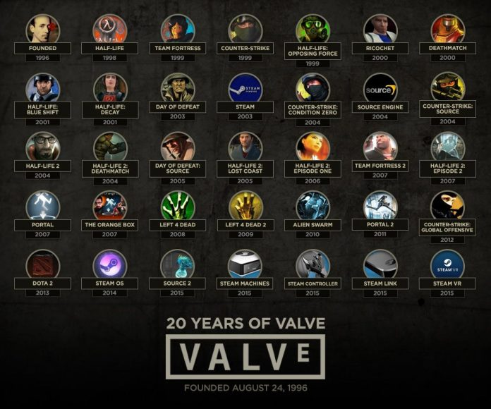 Valve - historia