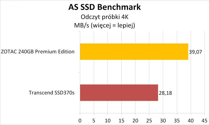 Zotac ZTSSD-A5P-PE