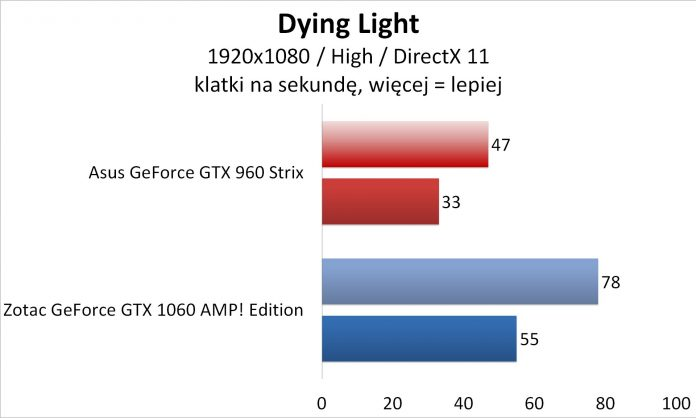 Asus GeForce GTX 960 Strix OC 2 GB