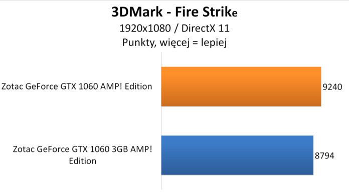 Zotac GeForce GTX 1060 AMP! Edition - 3DMark - Fire Strike