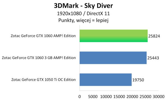 Zotac GeForce GTX 1060 AMP! Edition - 3DMark - Sky Diver