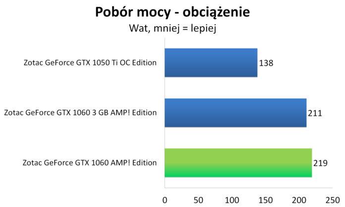Zotac GeForce GTX 1060 AMP! Edition - Pobór mocy