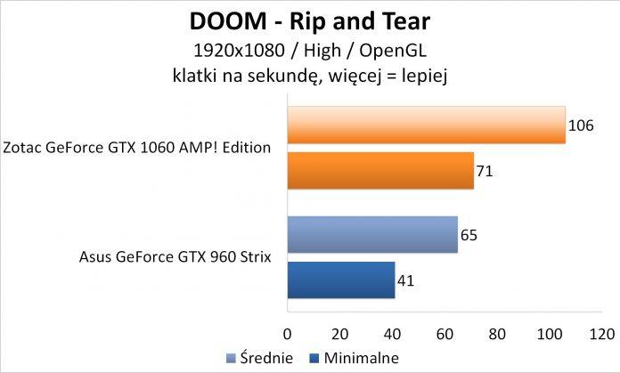 Zotac GeForce GTX 1060 AMP! Edition - DOOM OpenGL