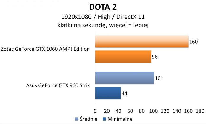 Zotac GeForce GTX 1060 AMP! Edition - DOTA 2