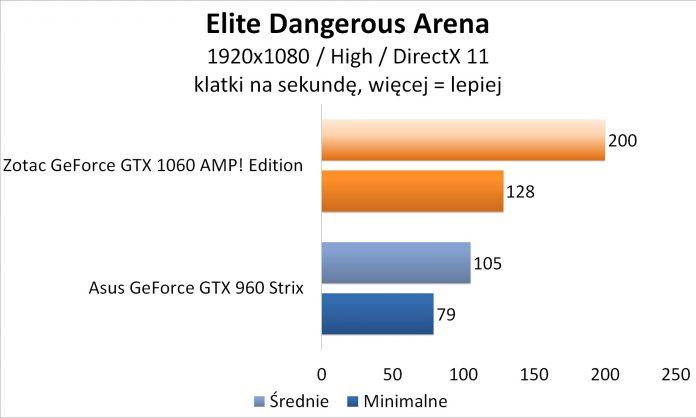 Zotac GeForce GTX 1060 AMP! Edition - Elite Dangerous Arena