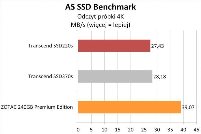 Transcend SSD220S - testy dysku SSD na kościach TLC 4