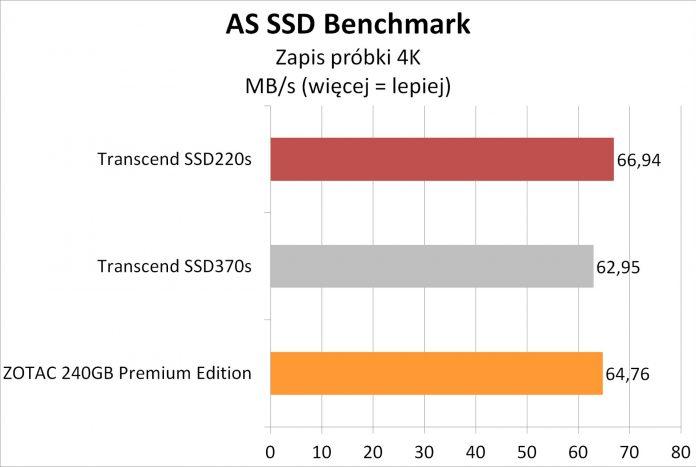 Transcend SSD220S - testy dysku SSD na kościach TLC 3