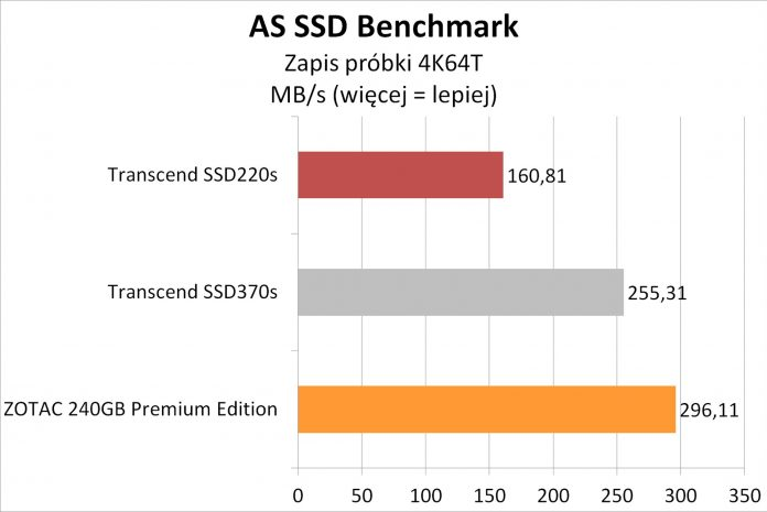 Transcend SSD220S - testy dysku SSD na kościach TLC 5