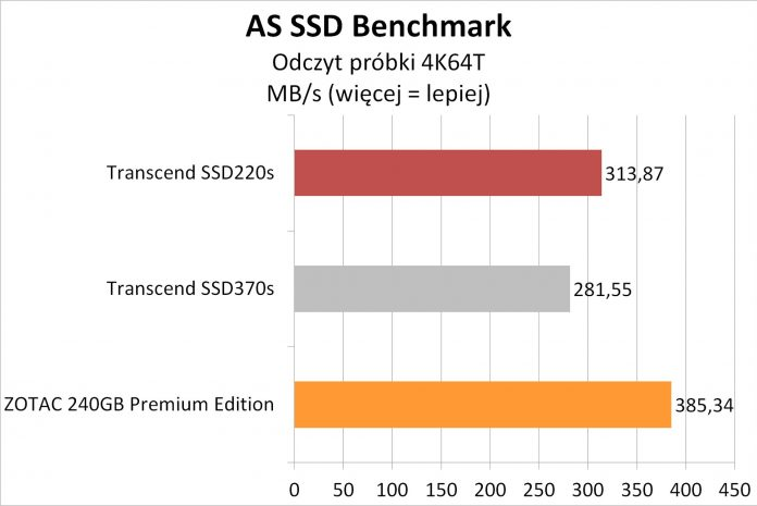 Transcend SSD220S - testy dysku SSD na kościach TLC 6