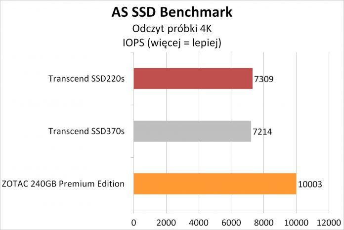 Transcend SSD220S - testy dysku SSD na kościach TLC 8