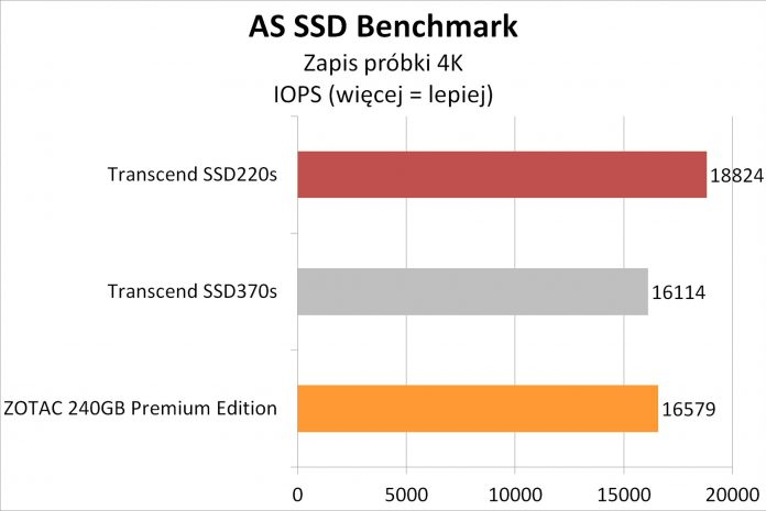 Transcend SSD220S - testy dysku SSD na kościach TLC 7