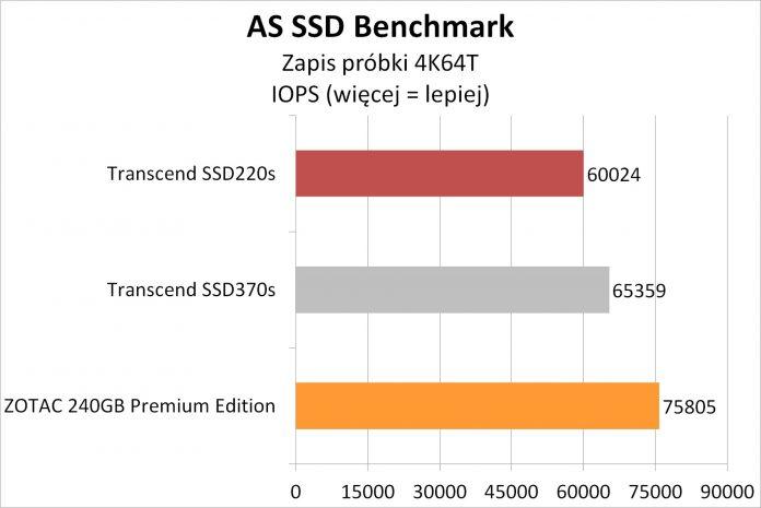 Transcend SSD220S - testy dysku SSD na kościach TLC 9