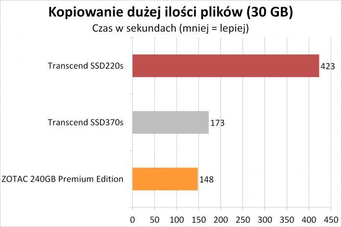 Transcend SSD220S - testy dysku SSD na kościach TLC 13