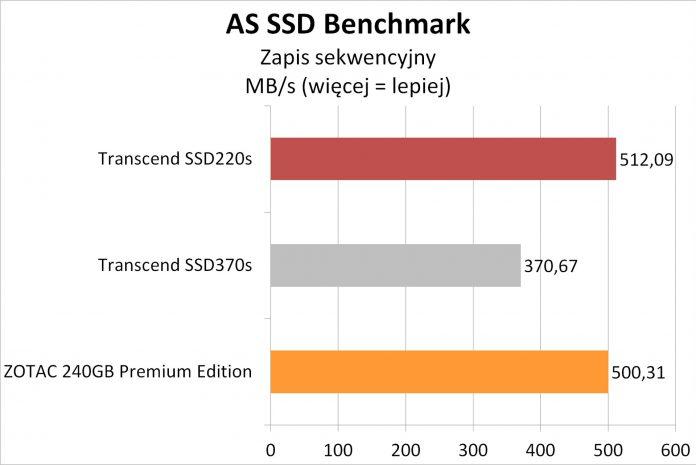 Transcend SSD220S - testy dysku SSD na kościach TLC 1