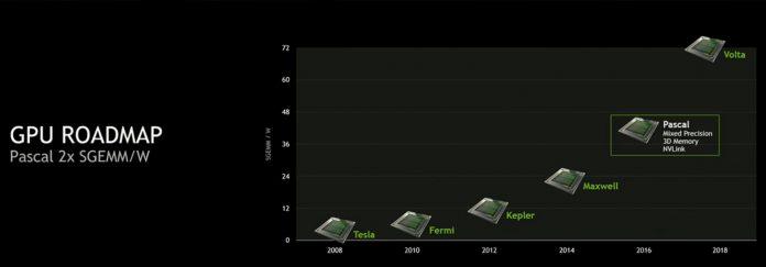 nVidia GPU Road, sprzęt