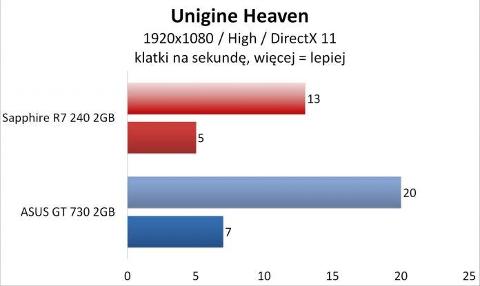 Sapphire R7 240 czy Asus GT 730 - Unigine Heaven