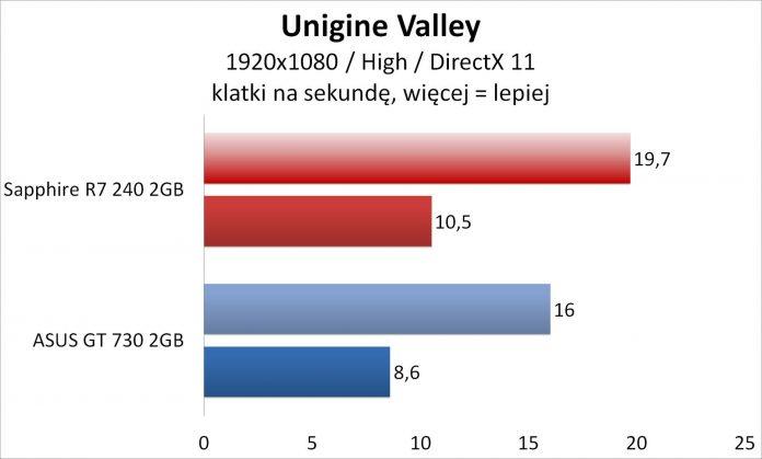 Sapphire R7 240 czy Asus GT 730 - Unigine Valley