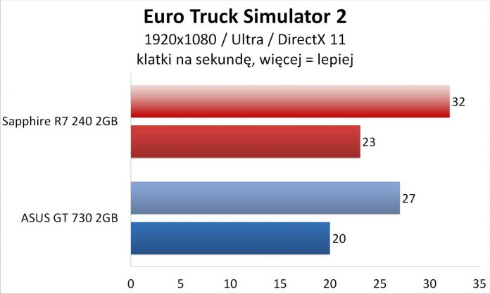 Sapphire R7 240 czy Asus GT 730 - Euro Truck Simulator 2