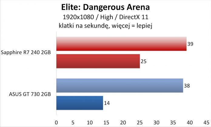 Sapphire R7 240 czy Asus GT 730 - Elite Dangerous Arena
