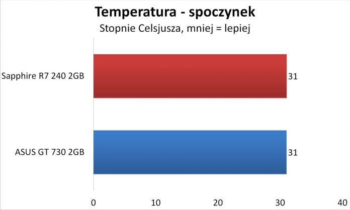 Sapphire R7 240 czy Asus GT 730 - Temperatury spoczynek