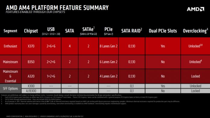 AMD Ryzen - chipsety