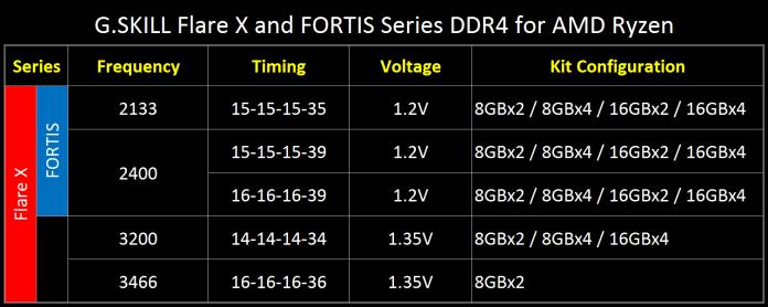 G.Skill wprowadza do oferty pamięci Flare X i FORTIS dedykowane procesorom AMD Ryzen 1