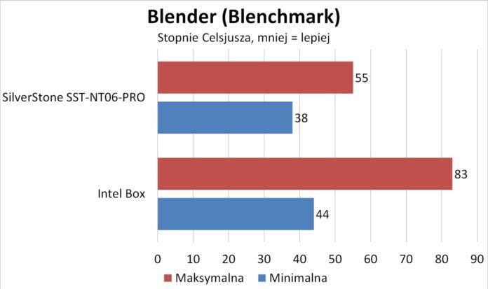 SilverStone SST-NT06-PRO - Blender: Blenchmark