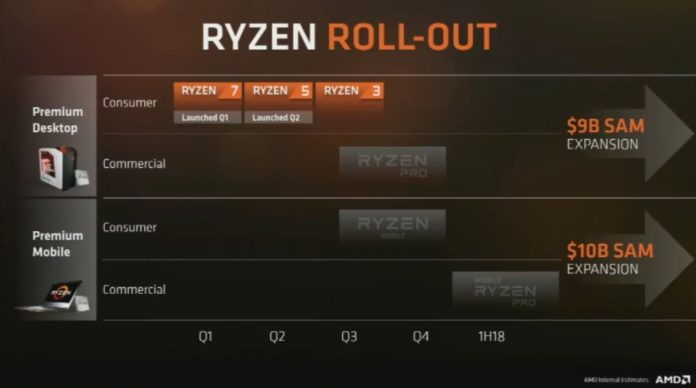 AMD Ryzen - plany