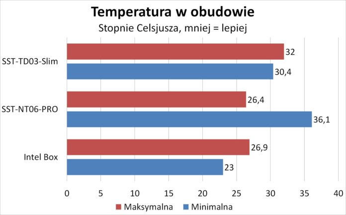 SilverStone TD03-Slim - Temperatury