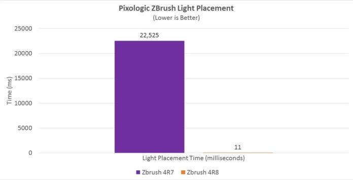 AMD Ryzen - ZBrush