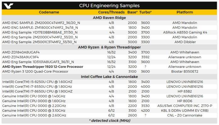 Próbki inżynieryjne - najnowsze zestawienie układów AMD i Intel 1