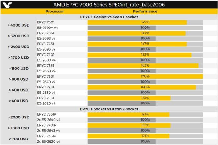 epyc-benchmark