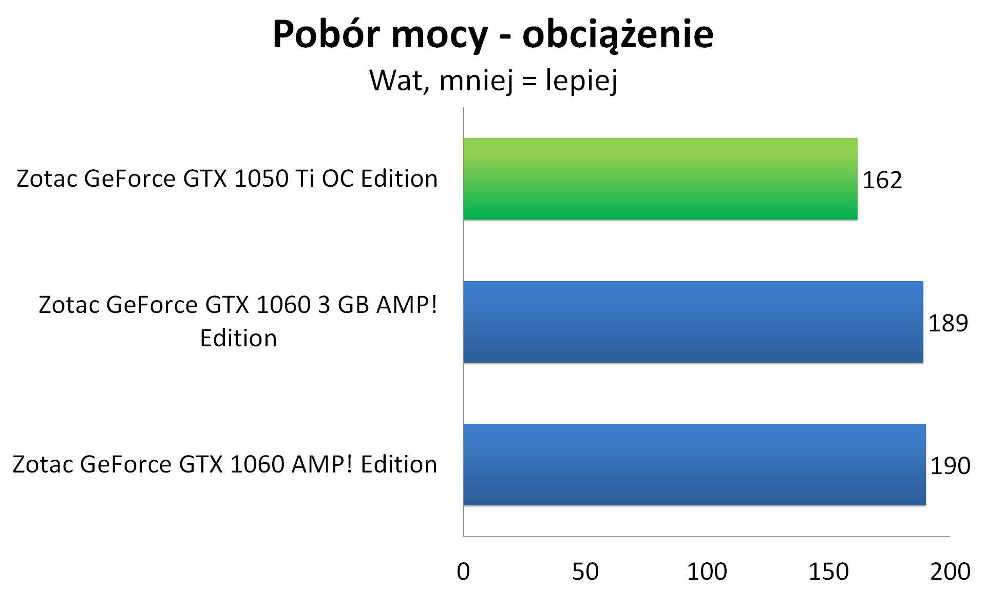 Zotac GeForce GTX 1050 Ti OC Edition - Pobór mocy - obciążenie