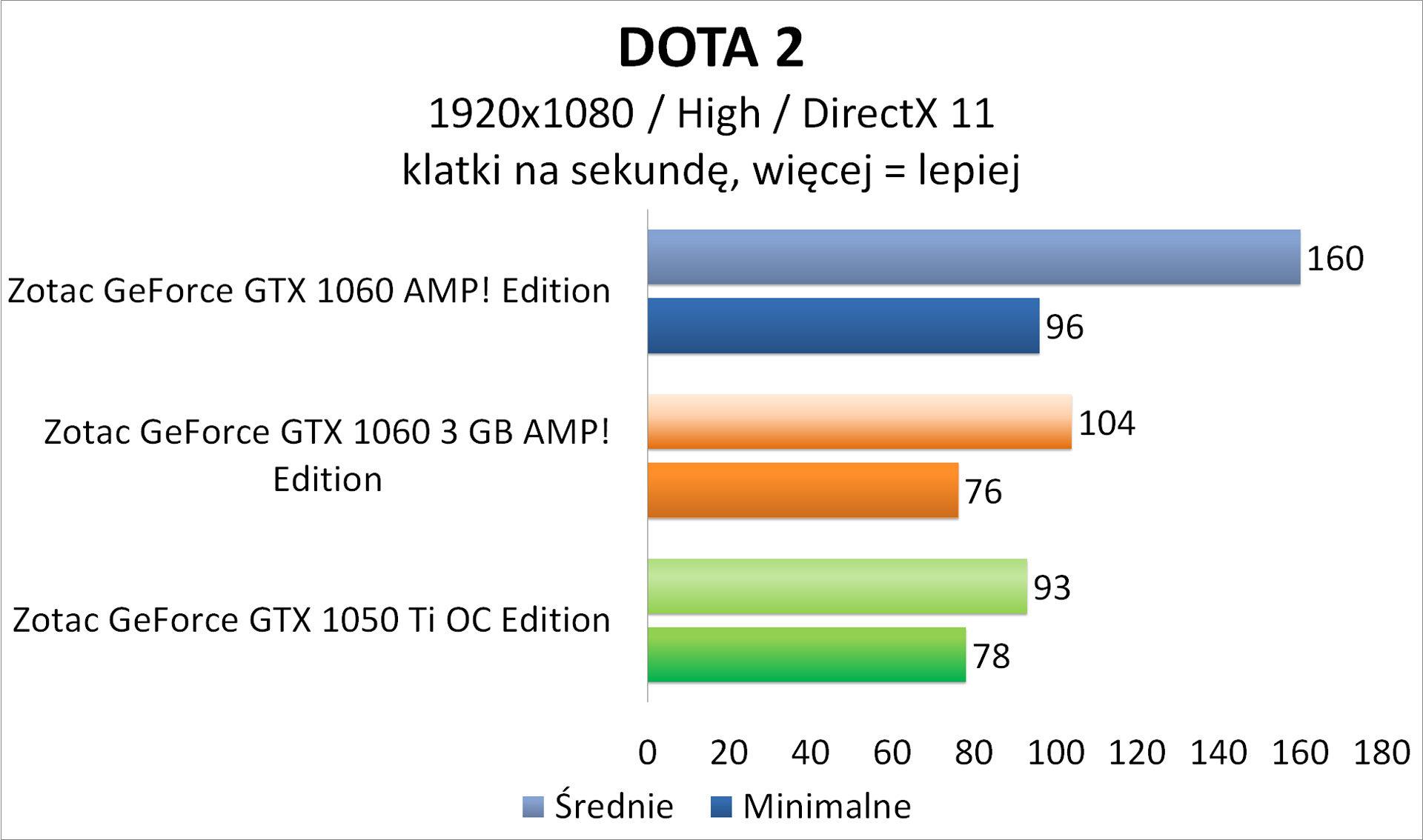Zotac GeForce GTX 1050 Ti OC Edition - DOTA 2
