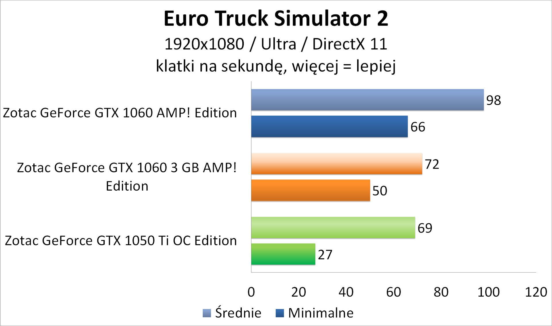 Zotac GeForce GTX 1050 Ti OC Edition - Euro Truck Simulator 2