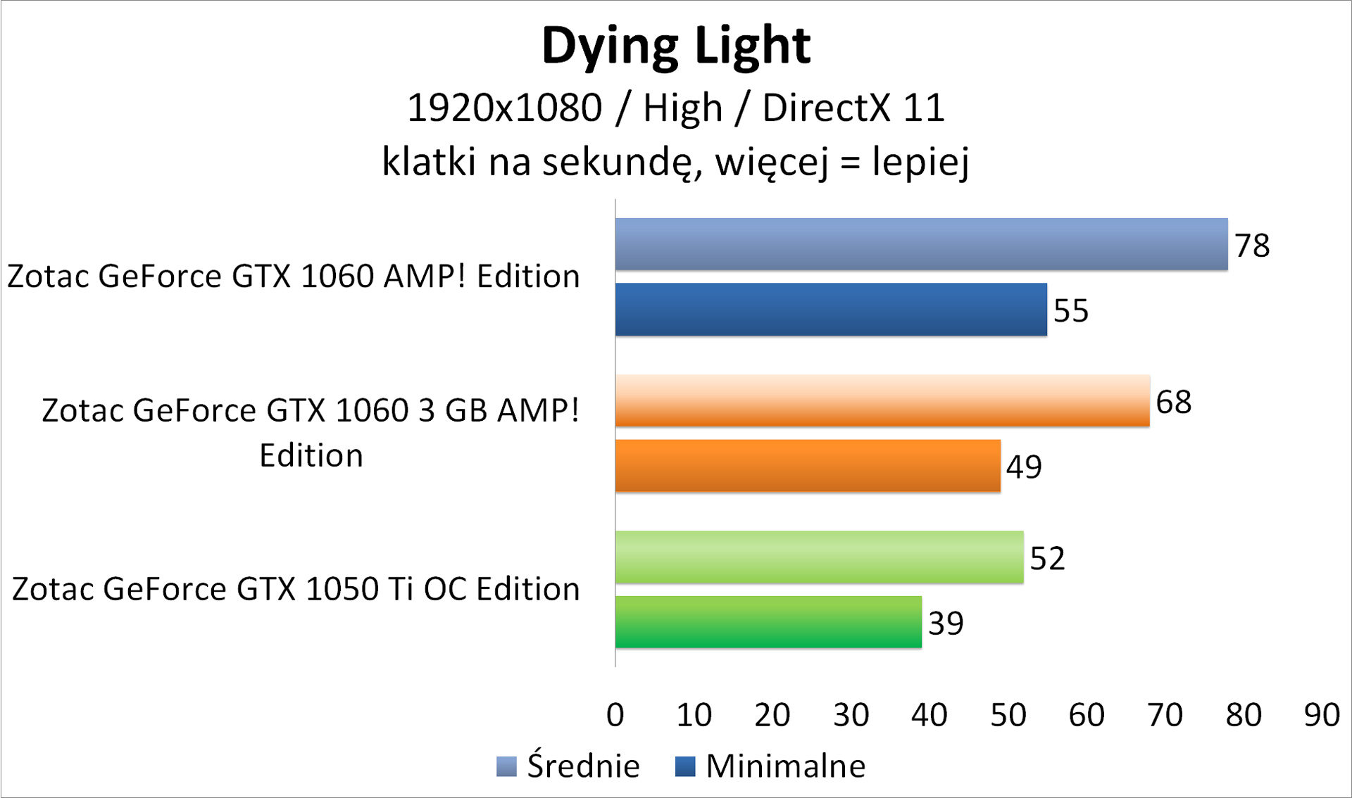 Zotac GeForce GTX 1050 Ti OC Edition - Dying Light