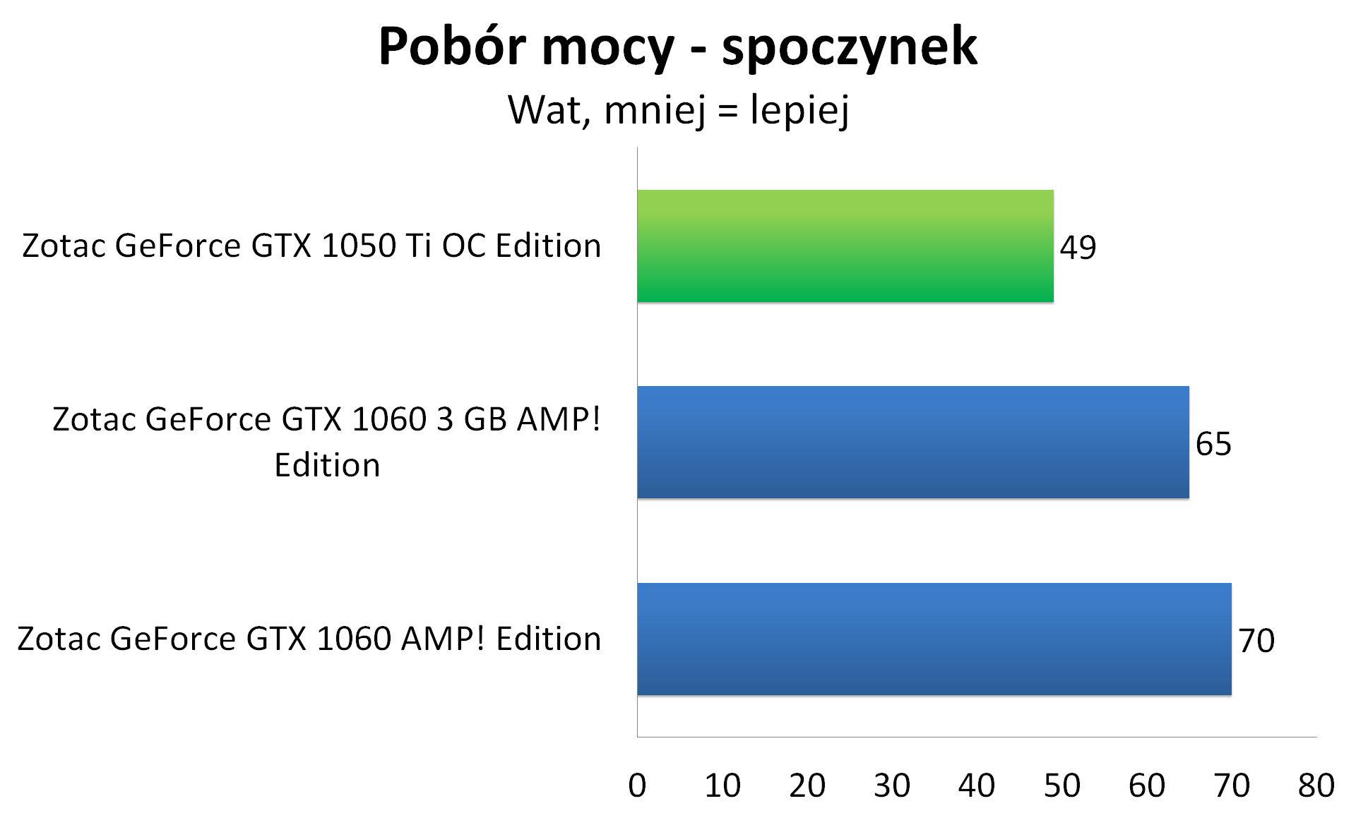 Zotac GeForce GTX 1050 Ti OC Edition - Pobór mocy - spoczynek