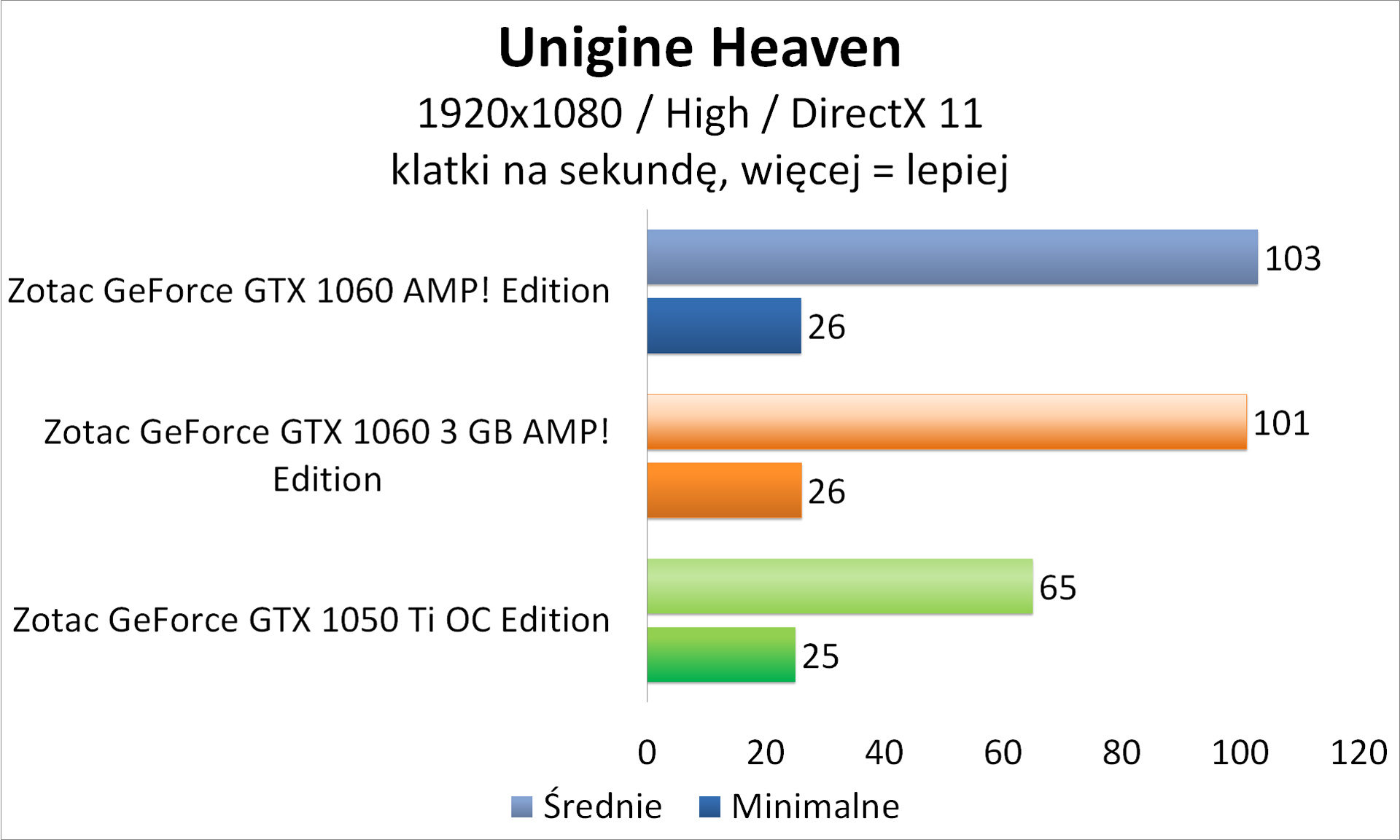 Zotac GeForce GTX 1050 Ti OC Edition - Unigine Heaven